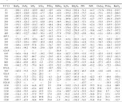 Free Energy Of Formation Chart Table 1 From Gibbs Free Energy Of Formation For Selected