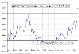 Imlff Chart Inmed Pharmaceuticals Inc Otcmkt Imlff Seasonal Chart