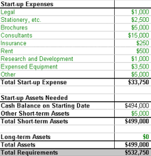 startup costs estimating realistic startup costs bplans