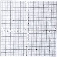 Write The Coordinates Of Each Of The Following Points Marked In The