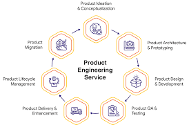 Product Engineering Product Engineering Services Product Engineering