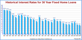 Average Home Mortgage Interest Rate In 2005 Best Mortgage