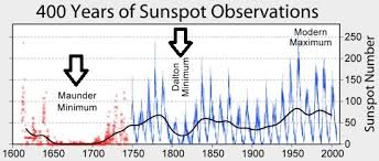 12 45 Pm Weakest Solar Cycle In More Than A Century Now