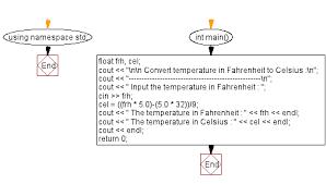 C Exercises Convert Temperature In Fahrenheit To Celsius