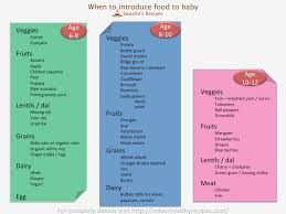 Baby Food Introduction Chart Canada Explicit Food Chart For Infants In India Baby First Solids
