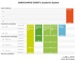 french education system agrocampus ouest french higher education system