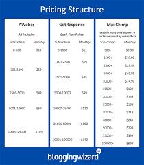 Aweber Vs Getresponse Vs Mailchimp 2019 A Detailed