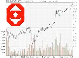 Bursa Malaysia Stock Watch Hong Leong To Acquire Public