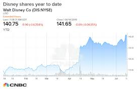 Disney Stock Price Chart Disney Gets A Rare Downgrade With Analyst Noting A Record