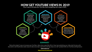 How To Get Youtube Views In 2019