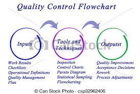 Quality Control Flowchart