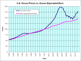 Historical Real Estate Appreciation Chart Jps Real Estate Charts Inflation Adjusted Housing Prices