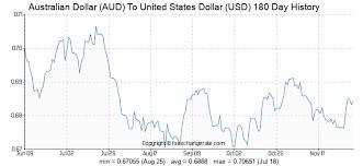 Australian Dollar Aud To United States Dollar Usd Exchange