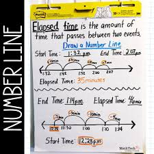 T Chart For Teaching Elapsed Time Elapsed Time Anchor Chart And Free Activities Math Tech