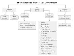 Smc English Chart Introduction Surat Municipal Corporation