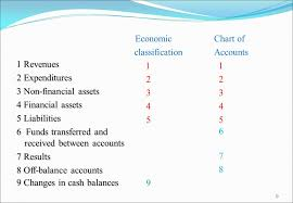 Classification Of Accounts Chart Budget Classification And Chart Of Accounts In The Budget