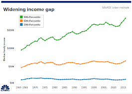 Us Income Disparity Chart 5 Reasons Income Inequality Has Become A Major Political Issue