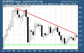 Copper Miners Etf Showdown Cu Copx Etf Trading Research