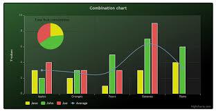 Visifire Charts In Asp Net Visifire Design To Coding Blog