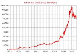 Gold Price Tracking Chart File Gold Price History Inr Jpg Wikipedia
