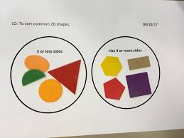 Sorting 2d Shapes Venn Diagram Ks1 Green Class Maths Sorting 2d Shapes On Venn Diagrams St