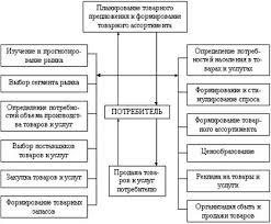 Дипломная работа Коммерческая деятельность транспортного предприятия Рисунок 1 1 Комплекс задач коммерческой деятельности на рынке товаров и услуг 1