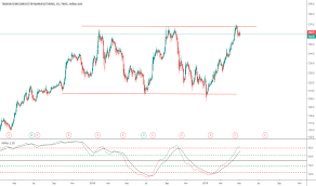 Stock Trading Ideas And Overview Taiwan Tradingview