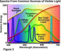 Sources Of Visible Light Introduction Olympus Life Science