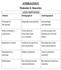 15 Best Andragogy Rediscover Creativity Images Learning