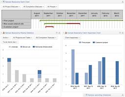 Basecamp Gantt Chart Free Basecamp Reports Dashboards Easy Visualization Analysis