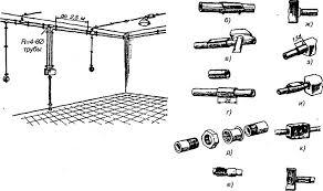 Технология монтажа электропроводок в трубах Монтаж электропроводок в стальных трубах