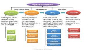 Organizational Ability Do You Have It Organizational Clarity Part 4 The Merlyn Group
