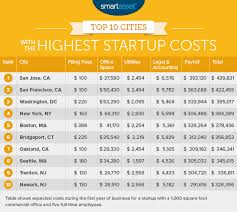 The Cities With The Lowest Startup Costs 2016 Edition Home
