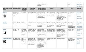 Taoism Life Chart Big Religion Chart