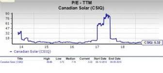 Should Value Investors Pick Canadian Solar Csiq Stock Now