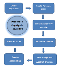 Oracle Ebs R12 7 Steps Of Procure To Pay Process Oracle