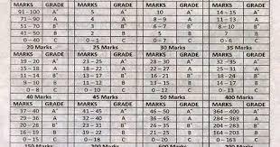 Cce Grading Chart Iteacherz New Cce Grading System Aputf Magazine February