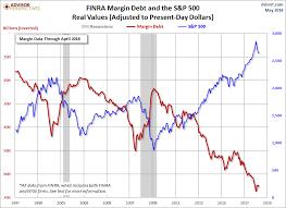 Margin Debt And The Market Seeking Alpha
