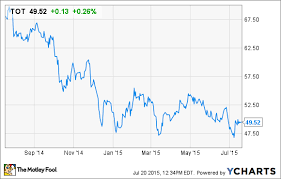 Why Total Is An Under Appreciated Big Oil Stock The Motley