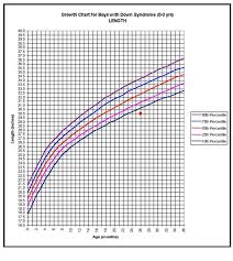 Down Syndrome Growth Chart 2016 Down Syndrome Growth Chart 2016