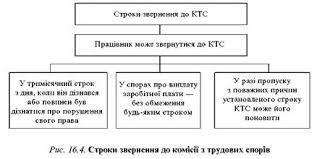 Строки звернення до КТС Строки звернення до комісії з трудових  Інші реферати на тему Трудове право України