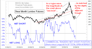 Lumber Futures Chart Mcclellan Chart In Focus Lumber Sees Rogue Wave Now Ready
