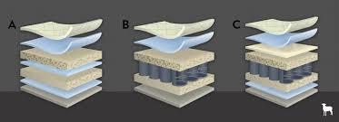 mattress brands. Luxury Mattress Brands Differ