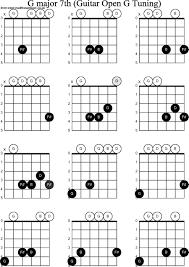 Major 7 Chords Guitar Chart G Major 7 Chord Guitar Accomplice Music