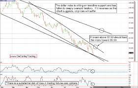 Brokeragecapital E Mini Futures Trading Strategies Mahadine