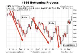 1999 Stock Market Chart Historical Stock Market Bottoms Charts And Patterns Page