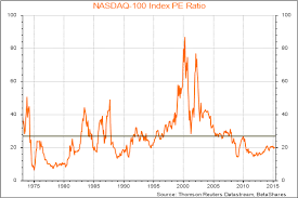 Bassaneses Market Insights The Case For The Nasdaq 100