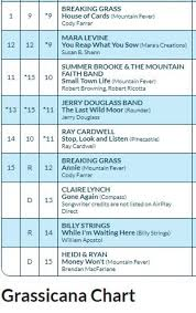 Thank You Radio The Charts Love Our Artists Mountain
