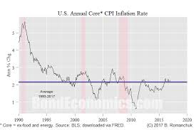 Annual Inflation Rate Chart U S Inflation Trends Not Really A Macro Theory Story