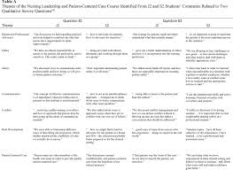 comparing professional values and authentic leadership dimensions themes of the nursing leadership and patient centered care course identified from j2 and s2